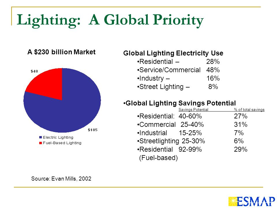 Lighting: A Global Priority Global Lighting Electricity Use Residential – 28% Service/Commercial 48% Industry – 16% Street Lighting – 8% Global Lighting Savings Potential Savings Potential% of total savings Residential:40-60%27% Commercial 25-40%31% Industrial15-25%7% Streetlighting 25-30%6% Residential92-99%29% (Fuel-based) A $230 billion Market Source: Evan Mills, 2002