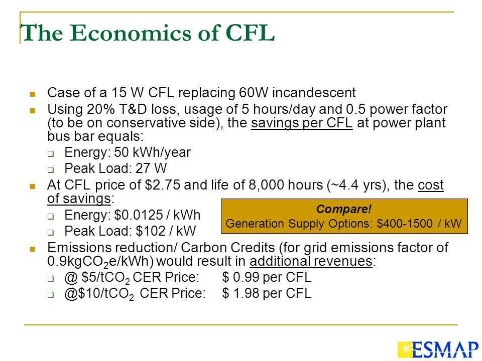 The Economics of CFL Case of a 15 W CFL replacing 60W incandescent Using 20% T&D loss, usage of 5 hours/day and 0.5 power factor (to be on conservative side), the savings per CFL at power plant bus bar equals: Energy: 50 kWh/year Peak Load: 27 W At CFL price of $2.75 and life of 8,000 hours (~4.4 yrs), the cost of savings: Energy: $ / kWh Peak Load: $102 / kW Emissions reduction/ Carbon Credits (for grid emissions factor of 0.9kgCO 2 e/kWh) would result in additional $5/tCO 2 CER Price: $ 0.99 per 2 CER Price:$ 1.98 per CFL Compare.