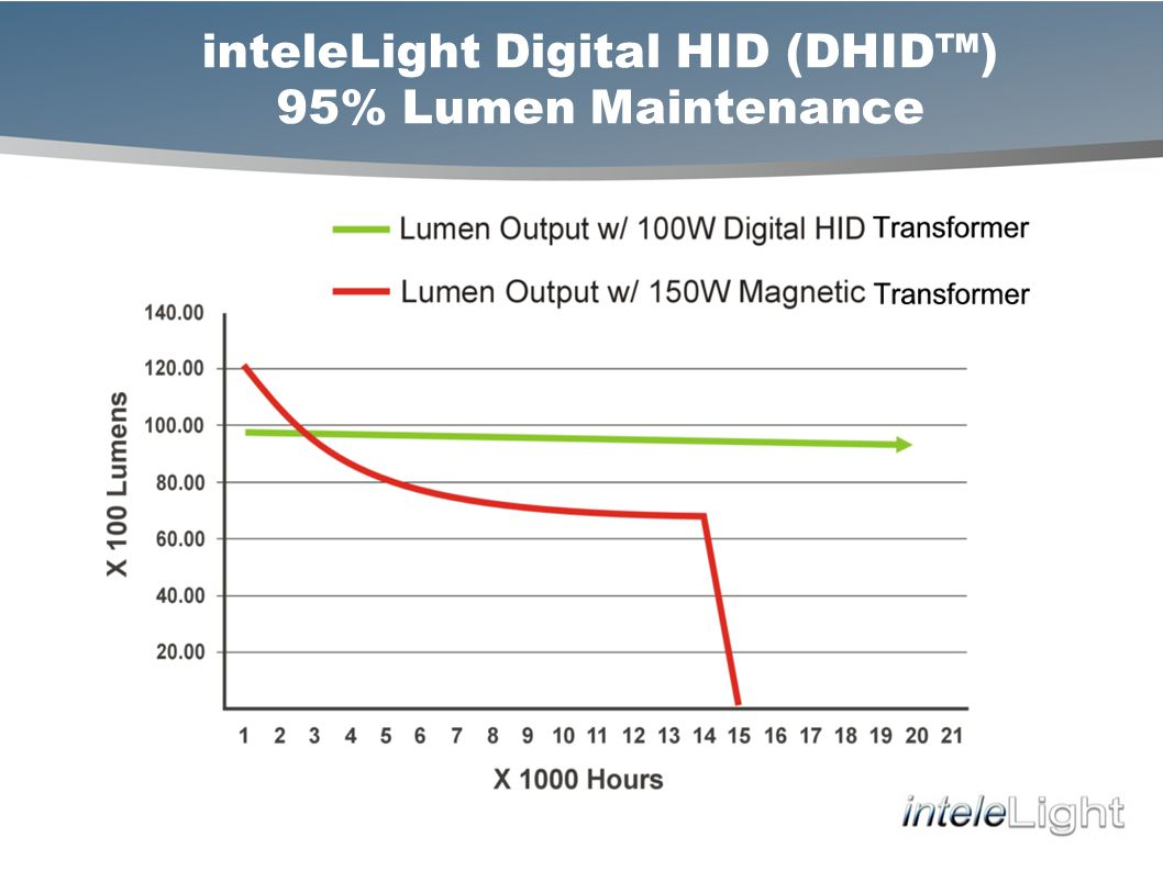 inteleLight Digital HID (DHID) 95% Lumen Maintenance