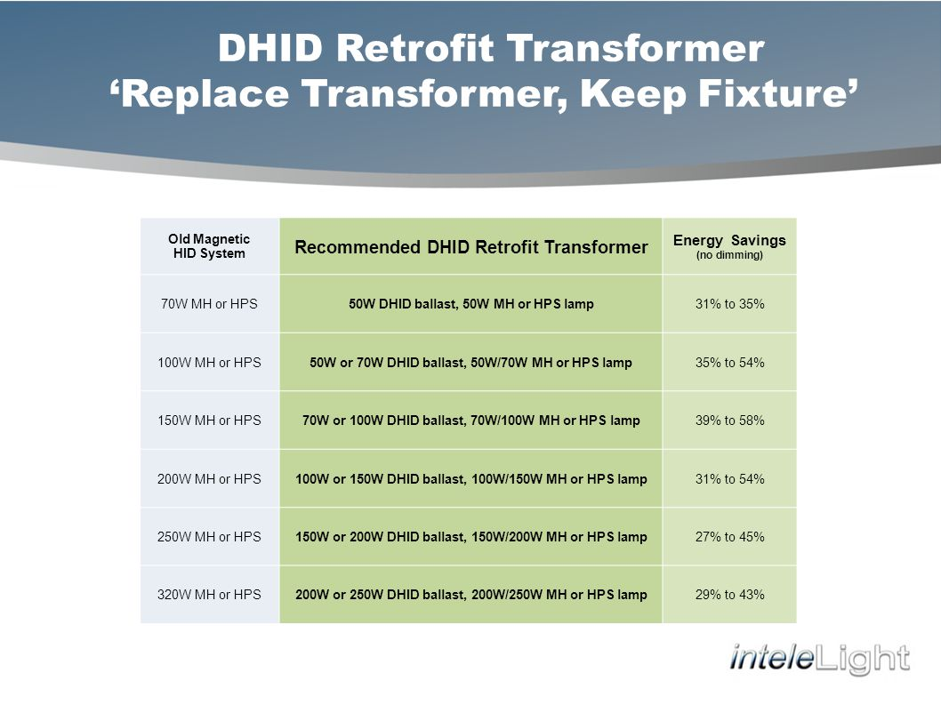 DHID Retrofit Transformer Replace Transformer, Keep Fixture Old Magnetic HID System Recommended DHID Retrofit Transformer Energy Savings (no dimming) 70W MH or HPS50W DHID ballast, 50W MH or HPS lamp31% to 35% 100W MH or HPS50W or 70W DHID ballast, 50W/70W MH or HPS lamp35% to 54% 150W MH or HPS70W or 100W DHID ballast, 70W/100W MH or HPS lamp39% to 58% 200W MH or HPS100W or 150W DHID ballast, 100W/150W MH or HPS lamp31% to 54% 250W MH or HPS150W or 200W DHID ballast, 150W/200W MH or HPS lamp27% to 45% 320W MH or HPS200W or 250W DHID ballast, 200W/250W MH or HPS lamp29% to 43%