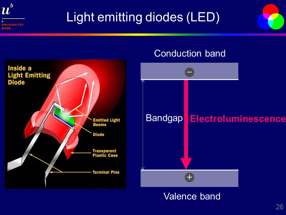26 Light emitting diodes (LED) Electroluminescence Conduction band Valence band + – Bandgap