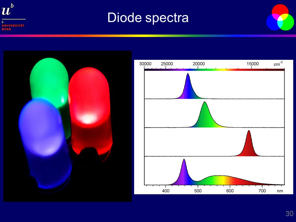 30 Diode spectra
