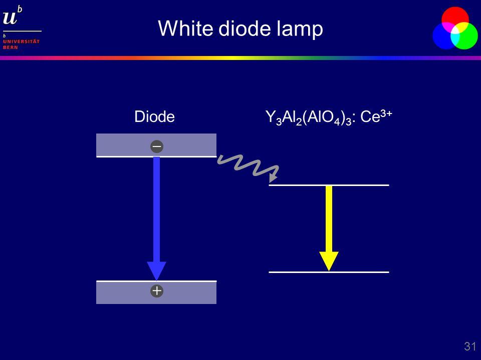31 White diode lamp Y 3 Al 2 (AlO 4 ) 3 : Ce 3+ Diode + –