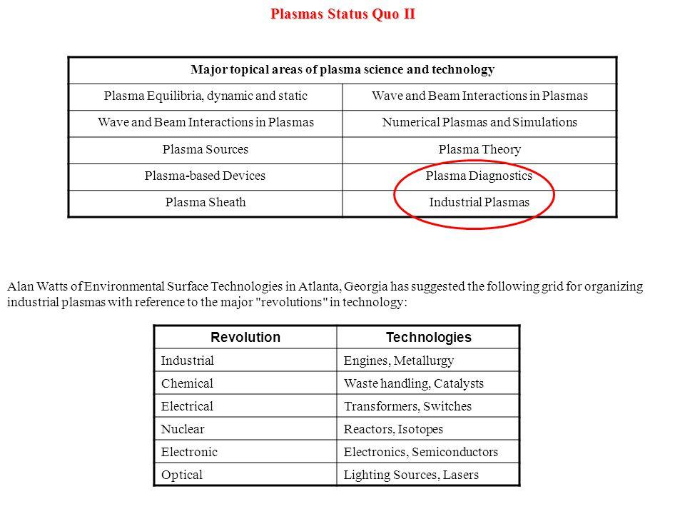 Plasmas Status Quo III Benefits at Home.
