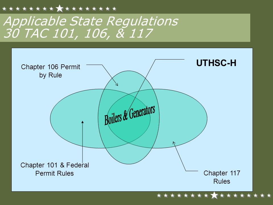 Applicable State Regulations 30 TAC 101, 106, & 117 Chapter 117 Rules Chapter 101 & Federal Permit Rules Chapter 106 Permit by Rule UTHSC-H