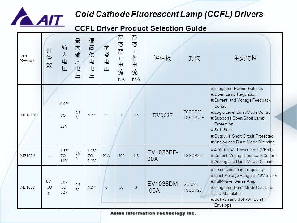 Cold Cathode Fluorescent Lamp (CCFL) Drivers CCFL Drivers Features and Benefits MPS has a patented technique for matching lamp currents allowing 2% tolerances Multiple Lamp Capacity Our Ics incorporate Analog and PWM dimming techniques, internal oscillators for burst mode and integrated soft-on and soft-off capabilities.