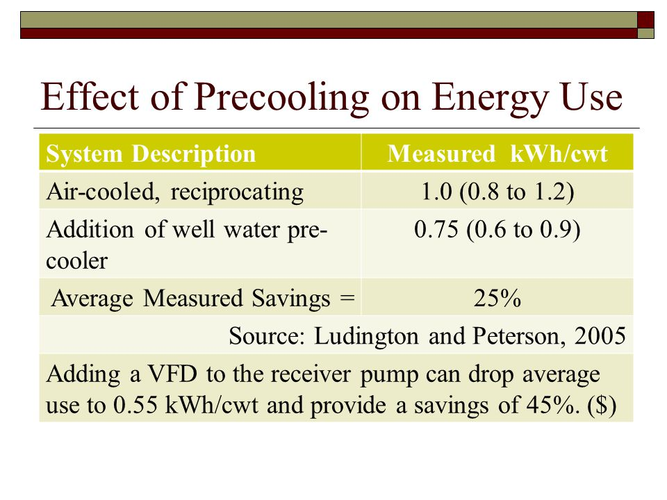 Effect of Precooling on Energy Use System DescriptionMeasured kWh/cwt Air-cooled, reciprocating1.0 (0.8 to 1.2) Addition of well water pre- cooler 0.7
