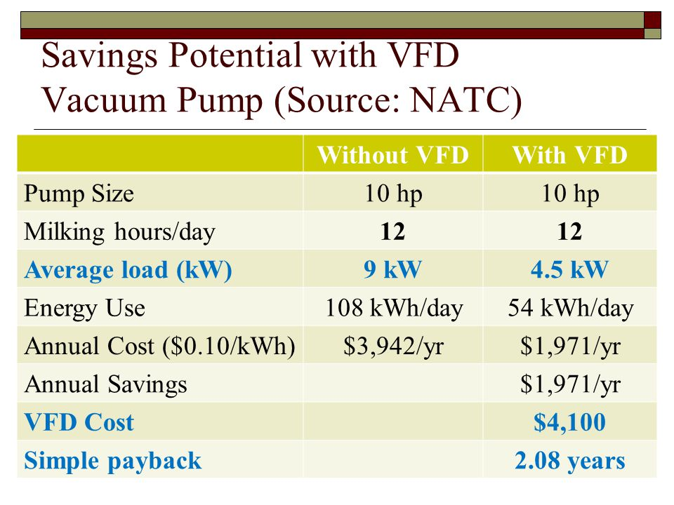 Savings Potential with VFD Vacuum Pump (Source: NATC) Without VFDWith VFD Pump Size10 hp Milking hours/day12 Average load (kW)9 kW4.5 kW Energy Use108 kWh/day54 kWh/day Annual Cost ($0.10/kWh)$3,942/yr$1,971/yr Annual Savings$1,971/yr VFD Cost$4,100 Simple payback2.08 years