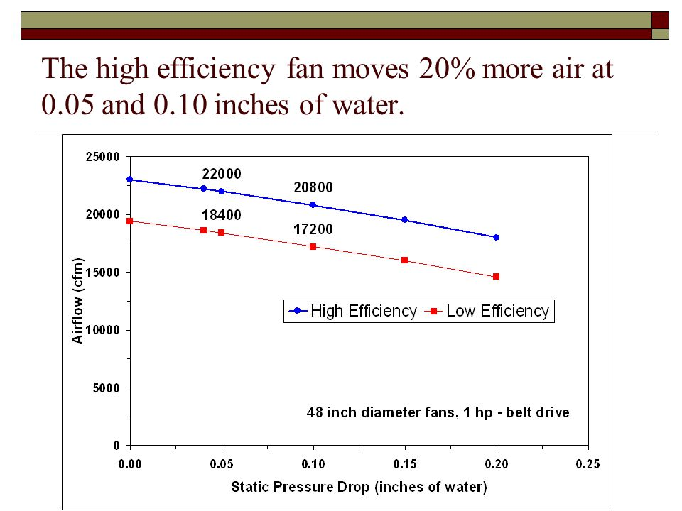 The high efficiency fan moves 20% more air at 0.05 and 0.10 inches of water.