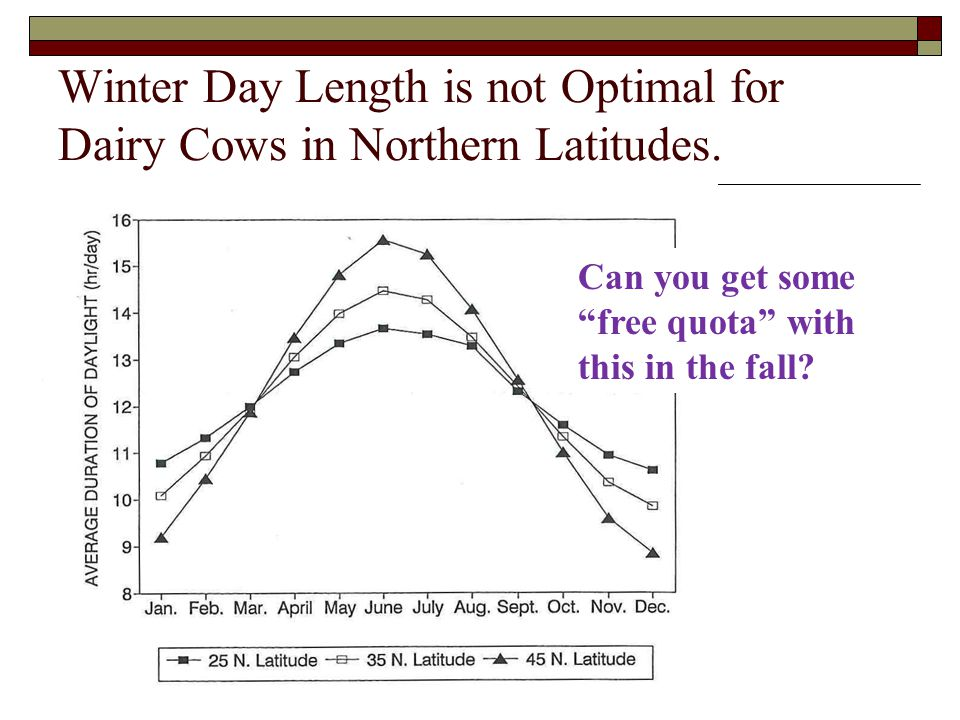 Winter Day Length is not Optimal for Dairy Cows in Northern Latitudes. Can you get some free quota with this in the fall?