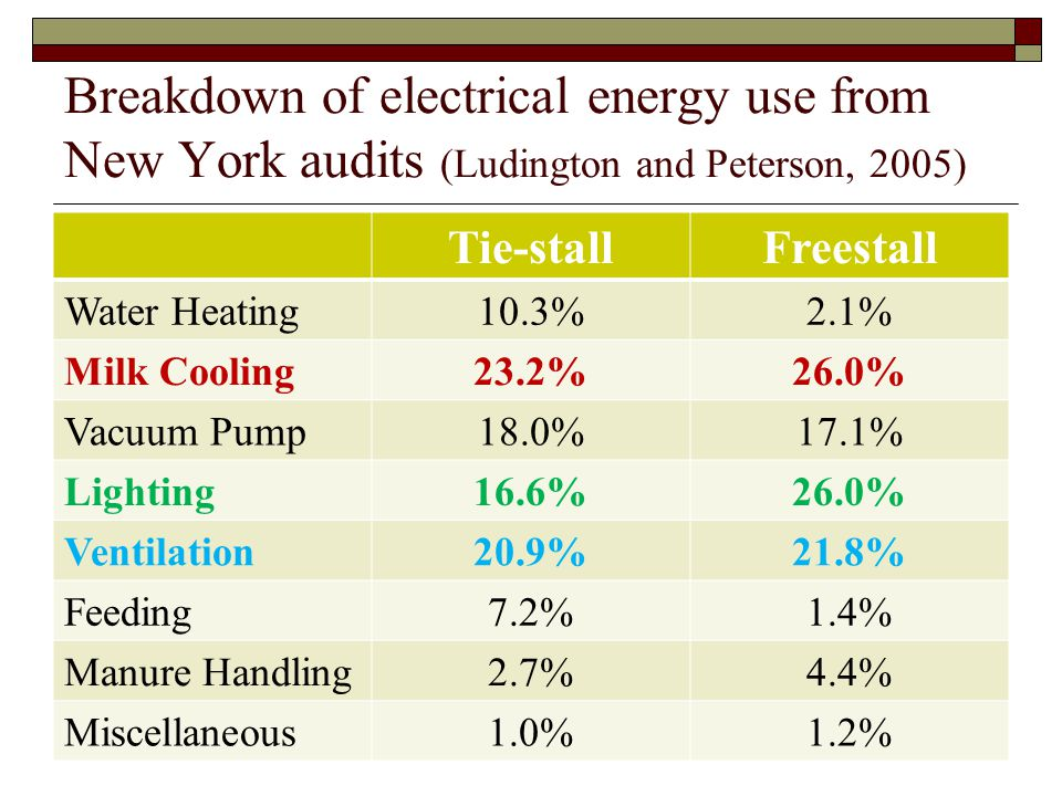 Breakdown of electrical energy use from New York audits (Ludington and Peterson, 2005) Tie-stallFreestall Water Heating10.3%2.1% Milk Cooling23.2%26.0% Vacuum Pump18.0%17.1% Lighting16.6%26.0% Ventilation20.9%21.8% Feeding7.2%1.4% Manure Handling2.7%4.4% Miscellaneous1.0%1.2%