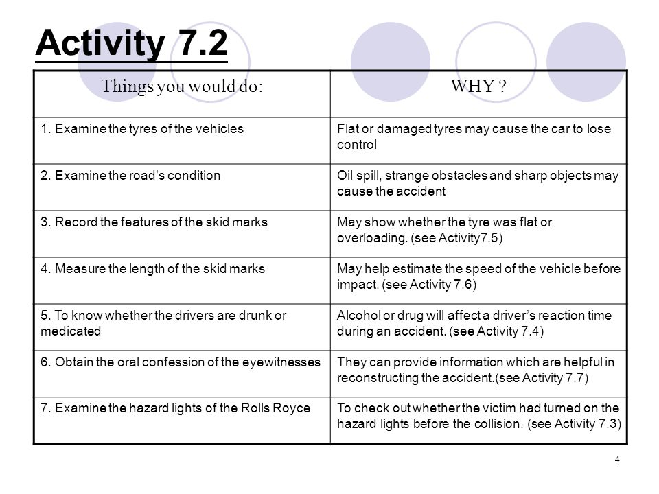 5 Activity 7.3 Reaction time of the driver ConditionsReaction time Normal ~ 1 sec Having telephone conservation / Listening music ~1.5 – 2 sec Drunk or under medication ~ 2 – 5 sec Reaction time is the lapse of time between stimulation and the beginning of response.