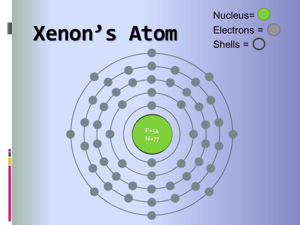 Xenons Atom Nucleus= Electrons = Shells = P=54 N=77
