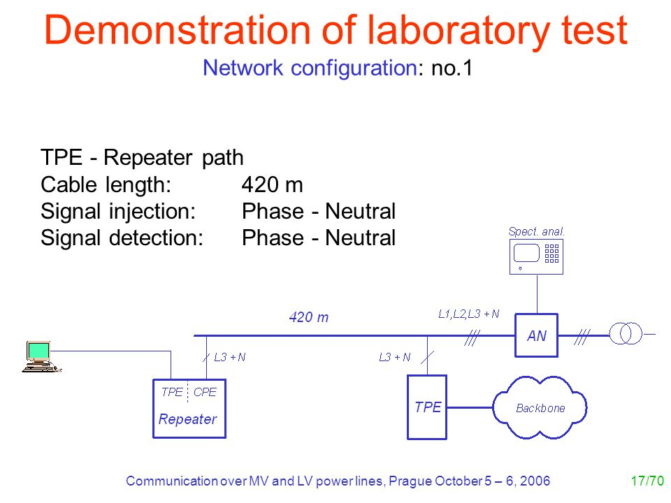 Communication over MV and LV power lines, Prague October 5 – 6, 200617/70 TPE - Repeater path Cable length: 420 m Signal injection: Phase - Neutral Signal detection:Phase - Neutral Demonstration of laboratory test Network configuration: no.1