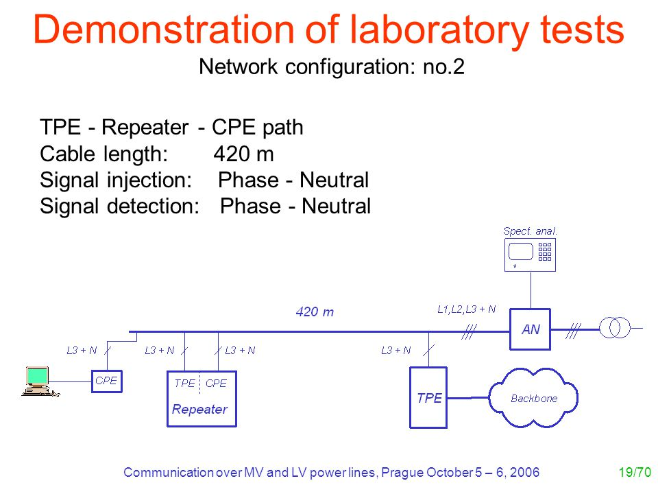 Communication over MV and LV power lines, Prague October 5 – 6, 200619/70 TPE - Repeater - CPE path Cable length: 420 m Signal injection: Phase - Neutral Signal detection: Phase - Neutral Demonstration of laboratory tests Network configuration: no.2