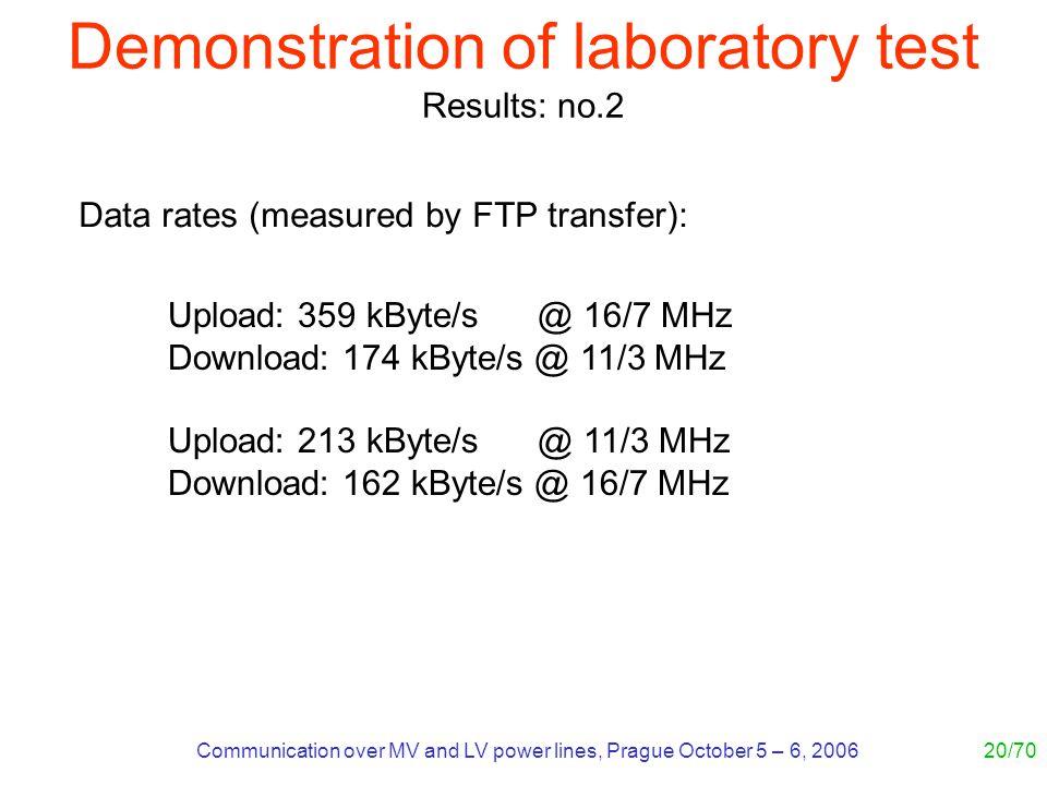 Communication over MV and LV power lines, Prague October 5 – 6, 200620/70 Upload: 359 kByte/s @ 16/7 MHz Download: 174 kByte/s @ 11/3 MHz Upload: 213