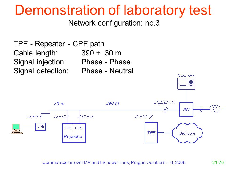 Communication over MV and LV power lines, Prague October 5 – 6, 200621/70 TPE - Repeater - CPE path Cable length: 390 + 30 m Signal injection: Phase - Phase Signal detection: Phase - Neutral Demonstration of laboratory test Network configuration: no.3