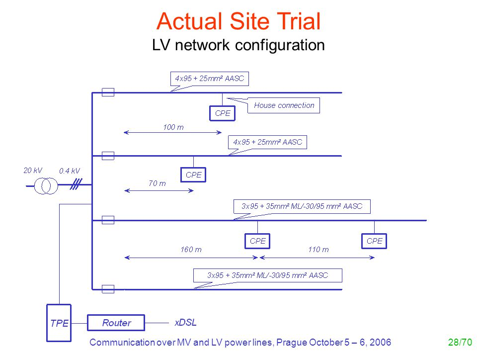 Communication over MV and LV power lines, Prague October 5 – 6, 200628/70 Actual Site Trial LV network configuration
