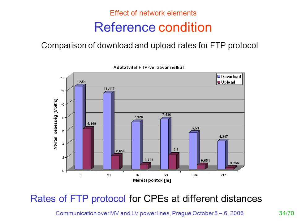 Communication over MV and LV power lines, Prague October 5 – 6, 200634/70 Effect of network elements Reference condition Rates of FTP protocol for CPEs at different distances Comparison of download and upload rates for FTP protocol