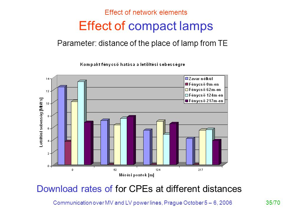Communication over MV and LV power lines, Prague October 5 – 6, 200635/70 Effect of network elements Effect of compact lamps Download rates of for CPEs at different distances Parameter: distance of the place of lamp from TE