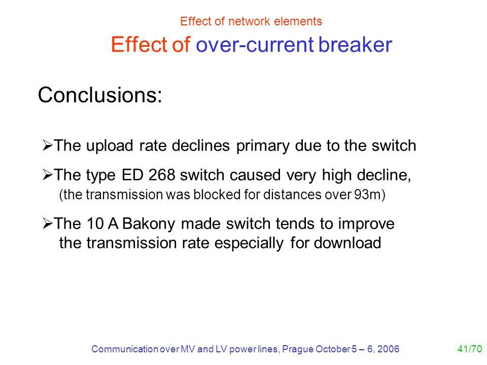 Communication over MV and LV power lines, Prague October 5 – 6, 200641/70 Effect of network elements Effect of over-current breaker The upload rate de