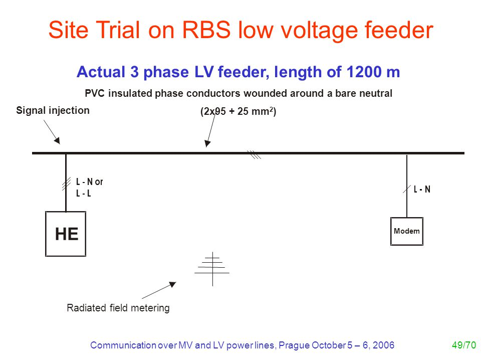 Communication over MV and LV power lines, Prague October 5 – 6, 200649/70 HE Modem Signal injection Radiated field metering Actual 3 phase LV feeder,