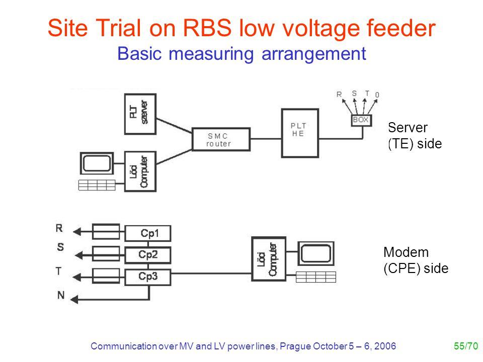 Communication over MV and LV power lines, Prague October 5 – 6, 200655/70 Site Trial on RBS low voltage feeder Basic measuring arrangement Server (TE) side Modem (CPE) side