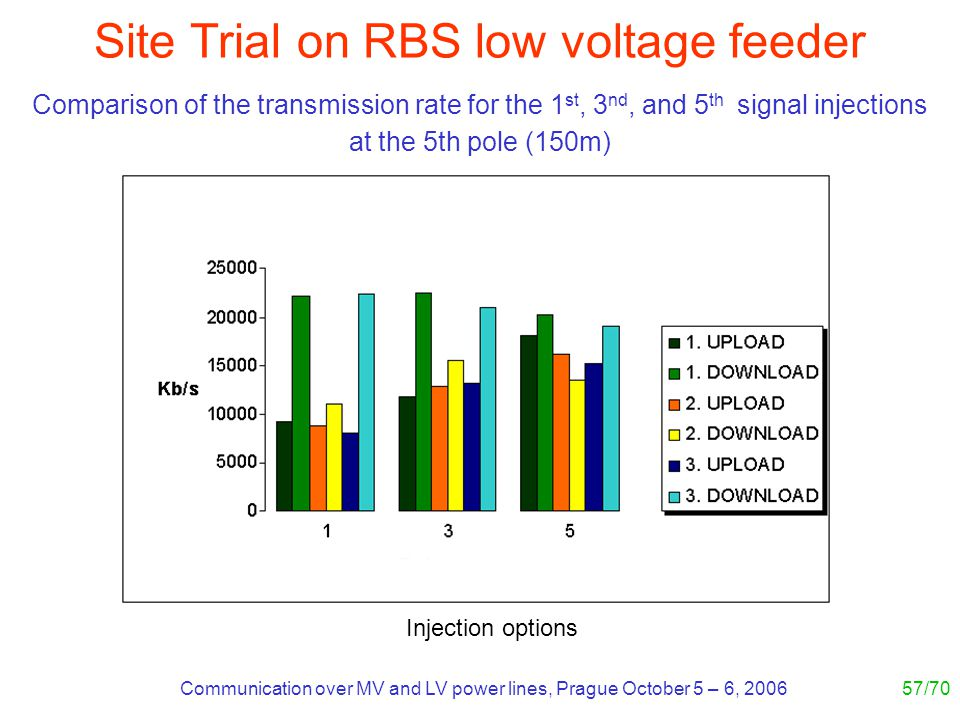 Communication over MV and LV power lines, Prague October 5 – 6, 200657/70 Site Trial on RBS low voltage feeder Comparison of the transmission rate for the 1 st, 3 nd, and 5 th signal injections at the 5th pole (150m) Injection options