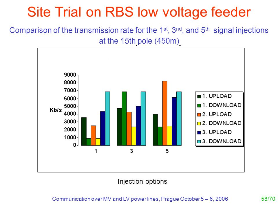 Communication over MV and LV power lines, Prague October 5 – 6, 200658/70 Site Trial on RBS low voltage feeder Comparison of the transmission rate for the 1 st, 3 nd, and 5 th signal injections at the 15th pole (450m) Injection options