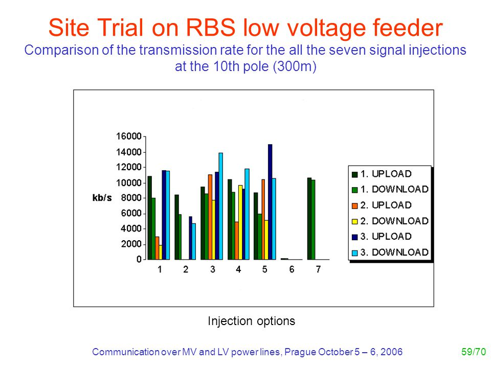 Communication over MV and LV power lines, Prague October 5 – 6, 200659/70 Site Trial on RBS low voltage feeder Comparison of the transmission rate for the all the seven signal injections at the 10th pole (300m) Injection options