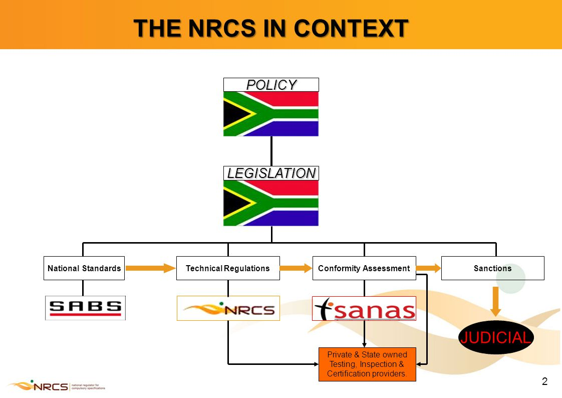 3 THE NRCS MANDATE Statutory regulatory body established by NRCS Act no.5 of 2008 (previously SABS regulatory division) WTO obligations (Regulatory Best Practice Model) – separation from standards, commercial test labs & product certification schemes NRCS administers REGULATIONS = Compulsory specifications (VCs) = in the interest of public safety and health or for environmental protection Applicable to products that are IMPORTED, MANUFACTURED, SOLD and/or EXPORTED - must comply with mandatory requirements if product falls within scope of VC Additional NRCS responsibilities: –Trade Metrology Act 1977 & National Building Regulations and Building Standards Act