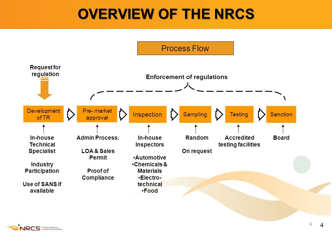 4 4 OVERVIEW OF THE NRCS Request for regulation Process Flow Development of TR Pre- market approval Inspection SamplingTestingSanction Enforcement of regulations In-house Technical Specialist Industry Participation Use of SANS if available Admin Process.