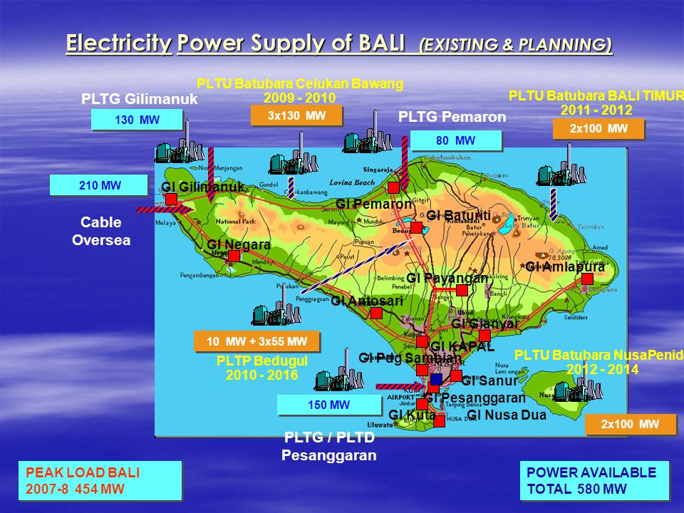 210 MW 80 MW 150 MW 130 MW ElectricityPower Supply of BALI (EXISTING & PLANNING) Electricity Power Supply of BALI (EXISTING & PLANNING) PLTG Pemaron PLTG Gilimanuk Cable Oversea PLTG / PLTD Pesanggaran GI Negara GI Gilimanuk GI Pemaron GI Amlapura GI Payangan GI Antosari GI KAPAL GI Pesanggaran GI Nusa Dua GI Sanur GI Gianyar GI Baturiti GI Pdg Sambian GI Kuta POWER AVAILABLE TOTAL 580 MW PEAK LOAD BALI 2007-8 454 MW PLTU Batubara Celukan Bawang 2009 - 2010 3x130 MW PLTU Batubara BALI TIMUR 2011 - 2012 2x100 MW PLTP Bedugul 2010 - 2016 10 MW + 3x55 MW PLTU Batubara NusaPenida 2012 - 2014 2x100 MW