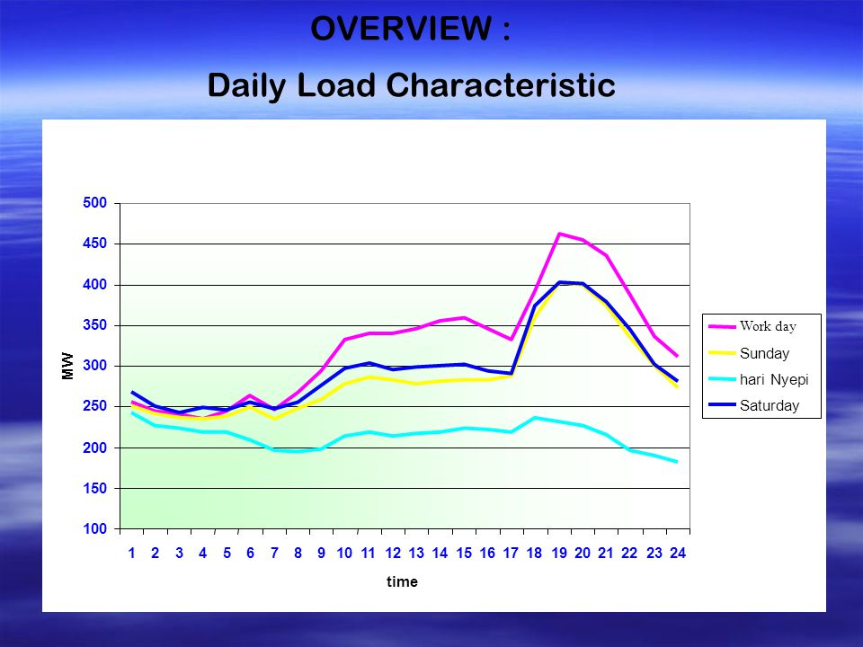 OVERVIEW : Daily Load Characteristic 100 150 200 250 300 350 400 450 500 123456789101112131415161718192021222324 time MW Work day Sunday hari Nyepi Saturday