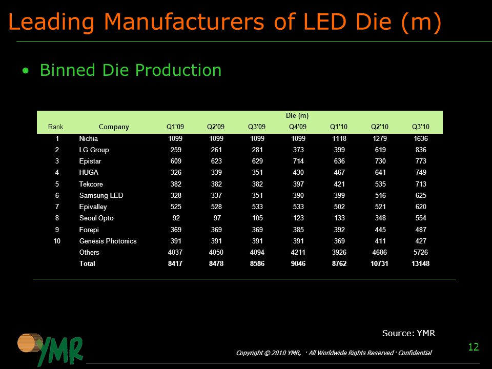 Copyright © 2010 YMR, · All Worldwide Rights Reserved · Confidential 12 Leading Manufacturers of LED Die (m) Binned Die Production Rank CompanyQ1 09Q2 09Q3 09Q4 09Q1 10Q2 10Q3 10 1Nichia LG Group Epistar HUGA Tekcore Samsung LED Epivalley Seoul Opto Forepi Genesis Photonics Others Total Die (m) Source: YMR
