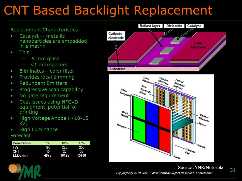 Copyright © 2010 YMR, · All Worldwide Rights Reserved · Confidential 31 CNT Based Backlight Replacement Replacement Characteristics Catalyst -- metallic nanoparticles are embedded in a matrix Thin –.5 mm glass –<1 mm spacers Eliminates – color filter Provides local dimming Redundant Emitters Progressive scan capability No gate requirement Cost issues using HFCVD equipment, potential for printing High Voltage Anode (~10-15 kV) High Luminance Forecast Penetration5%10%15% TVs CNT LEDs (m) Source: YMR/Motorola