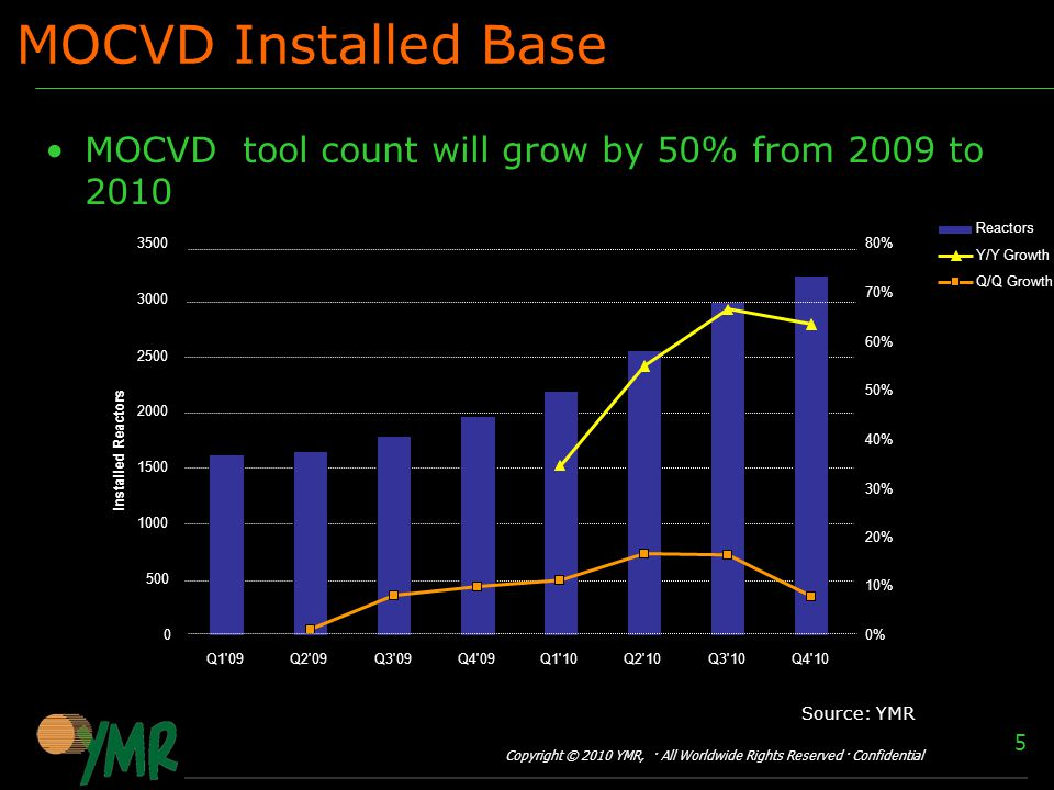 Copyright © 2010 YMR, · All Worldwide Rights Reserved · Confidential 5 MOCVD Installed Base MOCVD tool count will grow by 50% from 2009 to Q1 09Q2 09Q3 09Q4 09Q1 10Q2 10Q3 10Q4 10 Installed Reactors 0% 10% 20% 30% 40% 50% 60% 70% 80% Growth Reactors Y/Y Growth Q/Q Growth Source: YMR