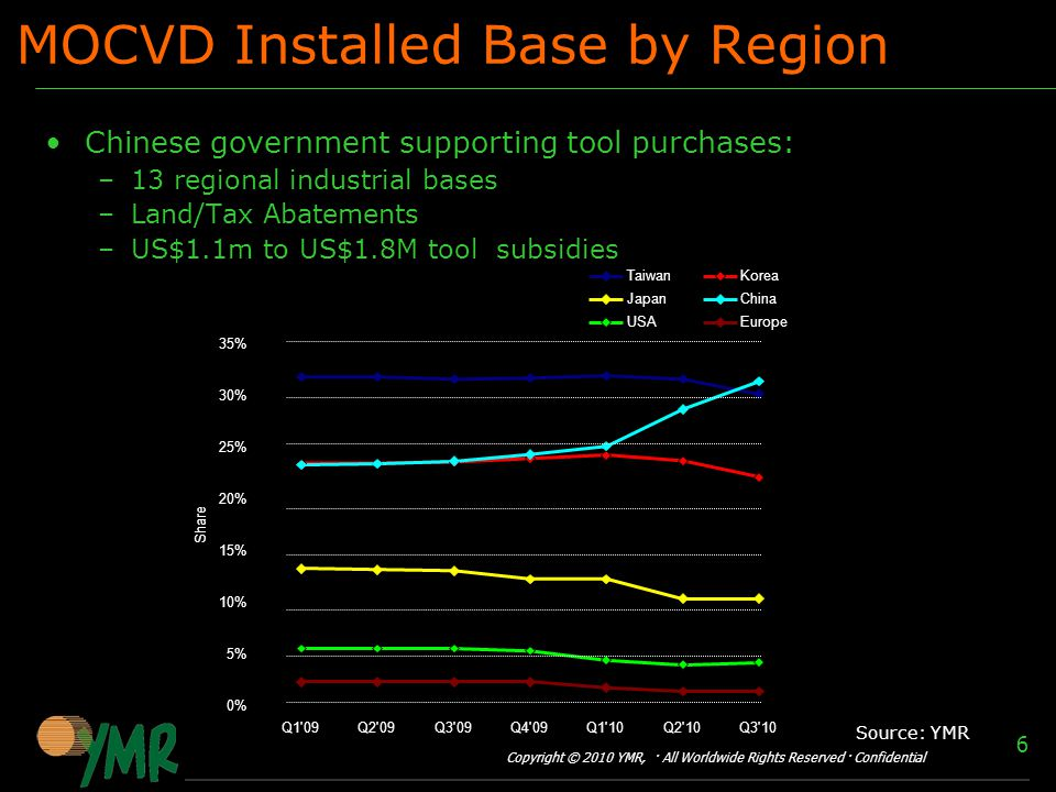 Copyright © 2010 YMR, · All Worldwide Rights Reserved · Confidential 6 MOCVD Installed Base by Region Chinese government supporting tool purchases: –13 regional industrial bases –Land/Tax Abatements –US$1.1m to US$1.8M tool subsidies Source: YMR