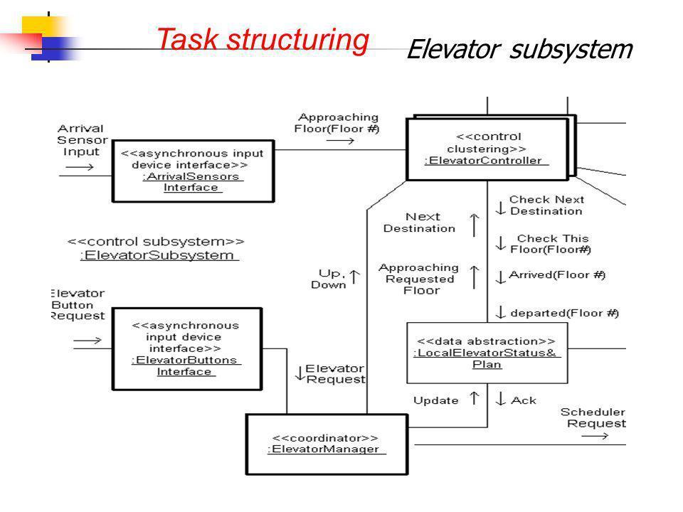 Task structuring Elevator subsystem