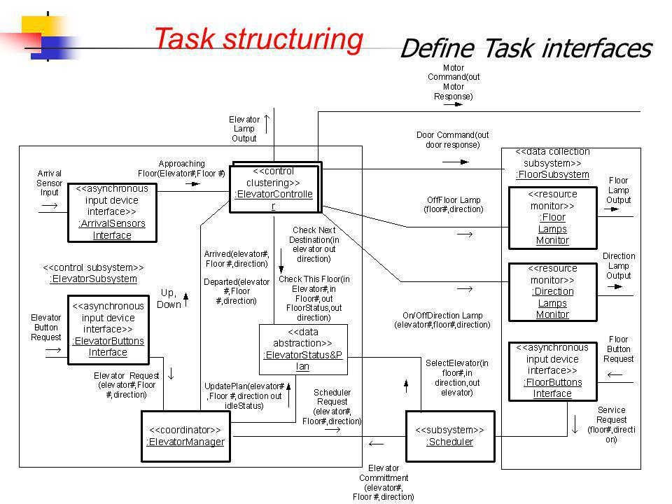 Define Task interfaces Task structuring