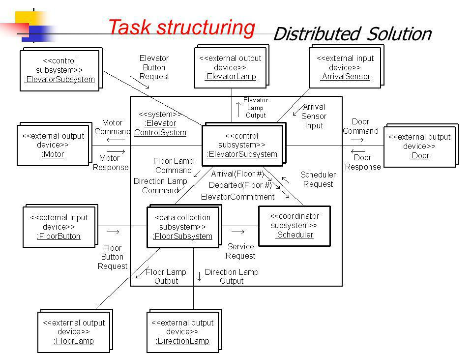 Task structuring Distributed Solution