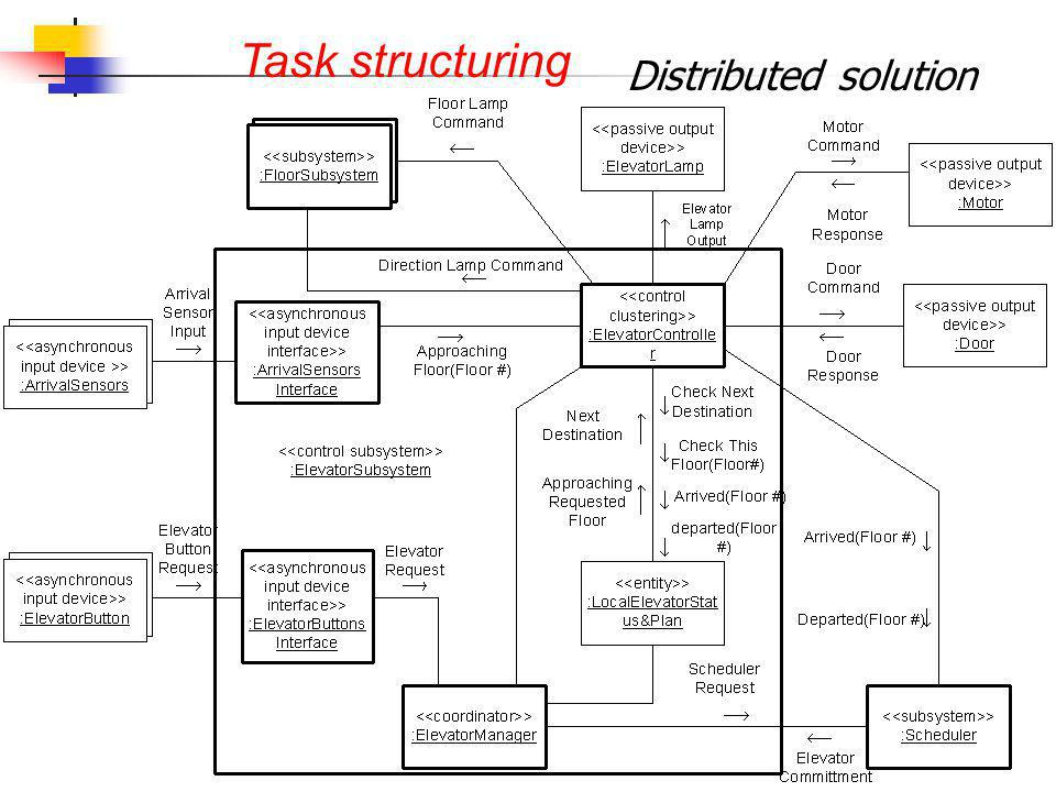 Distributed solution Task structuring