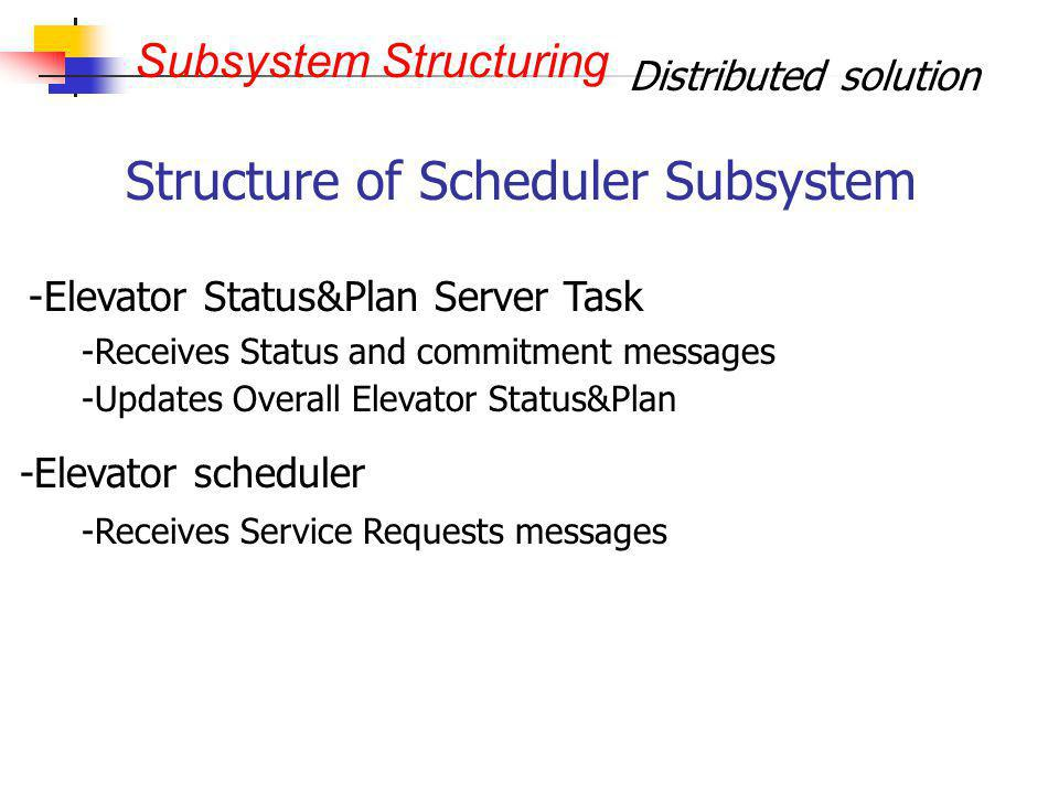 Distributed solution Subsystem Structuring Structure of Scheduler Subsystem - -Elevator Status&Plan Server Task -Elevator scheduler - -Receives Status
