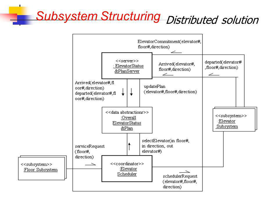 Distributed solution Subsystem Structuring