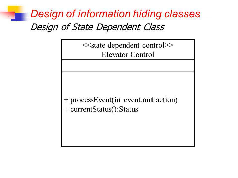 Design of State Dependent Class > Elevator Control + processEvent(in event,out action) + currentStatus():Status Design of information hiding classes