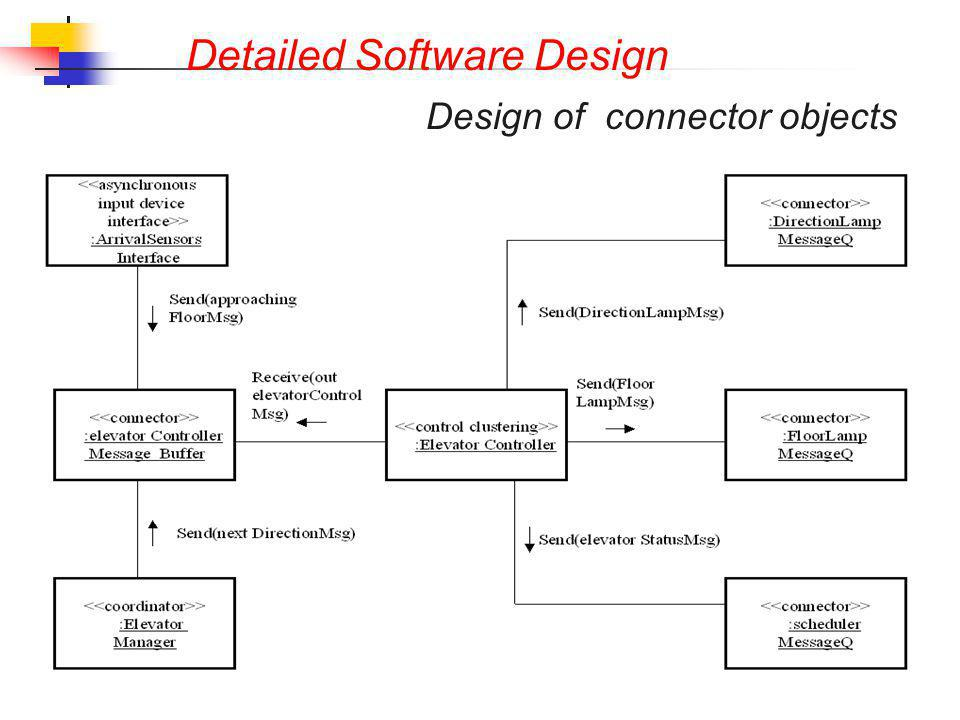 Detailed Software Design Design of connector objects