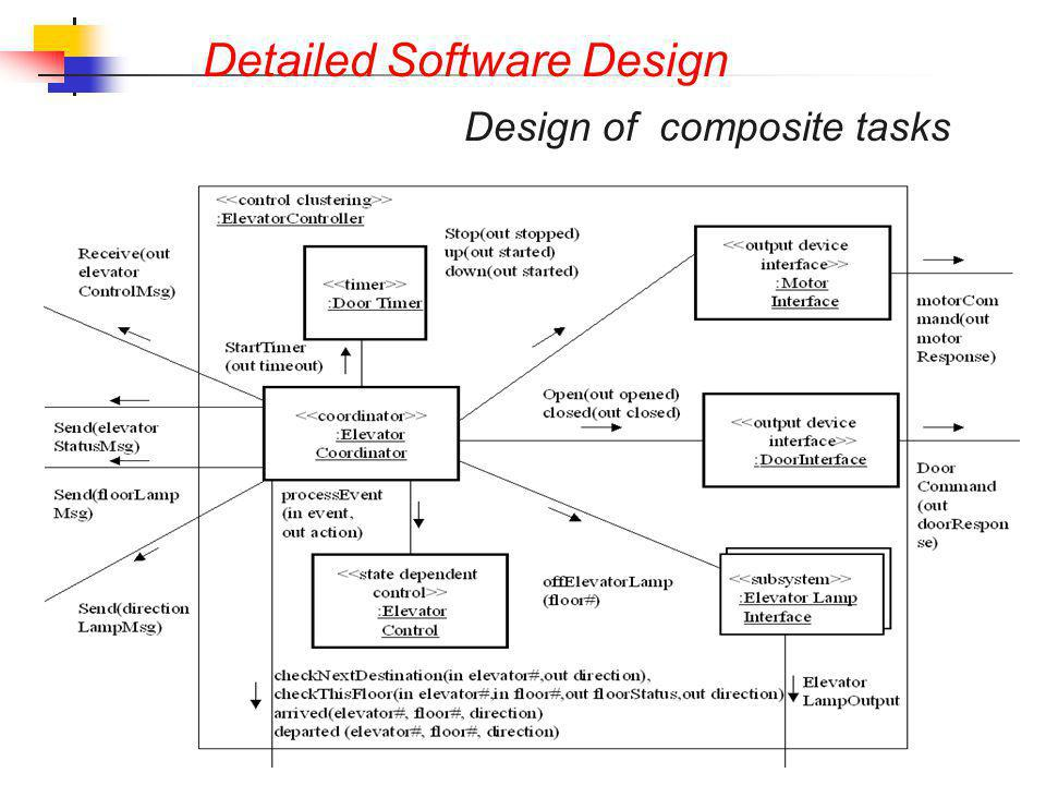 Detailed Software Design Design of composite tasks