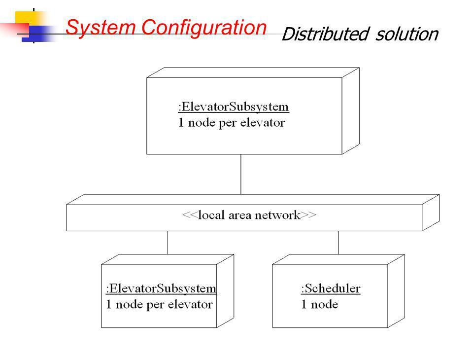 Distributed solution System Configuration