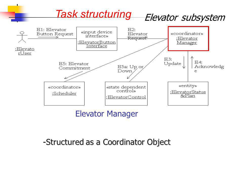 Task structuring Elevator subsystem Elevator Manager -Structured as a Coordinator Object