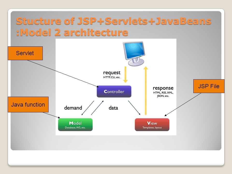 Why struts.Whats wrong with jsp/servlet coding.